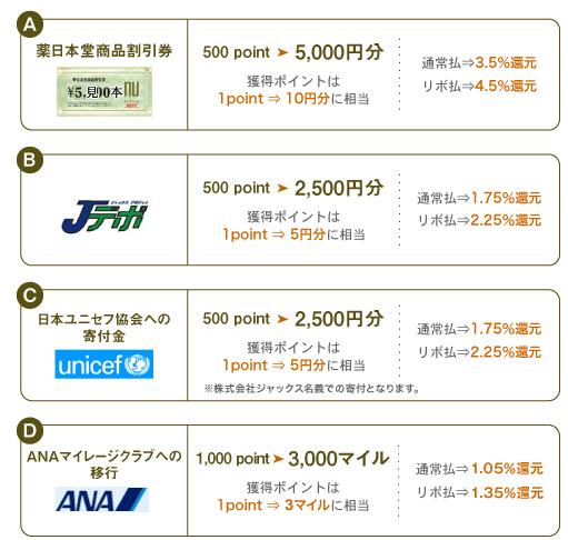 漢方スタイルクラブカードのポイント交換方法