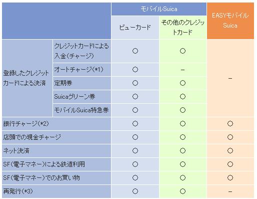 EASYモバイルSuicaの比較表