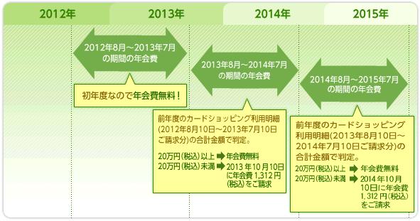 Yahoo! JAPAN JCBカードの年会費
